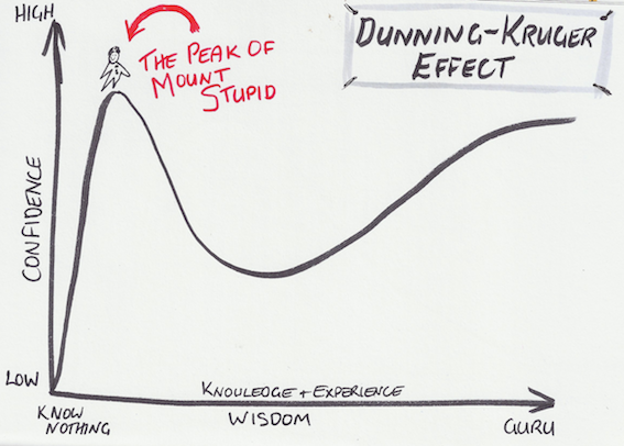 Graph of wisdom vs confidence - the Dunning-Kruger Effect