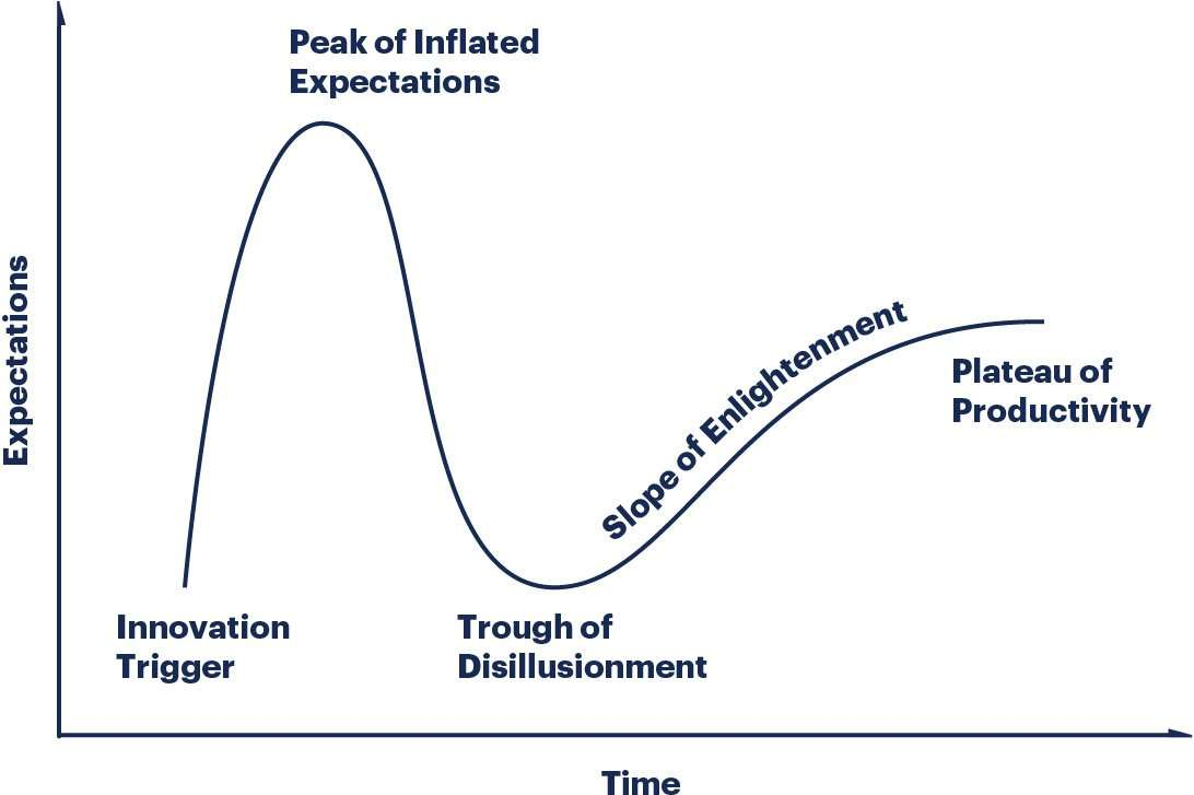Gartner Hype Cycles provide a graphic representation of the maturity and adoption of technologies and applications, and how they are potentially relevant to solving real business problems and exploiting new opportunities.
